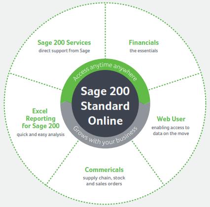 sage_200_standard_wheel